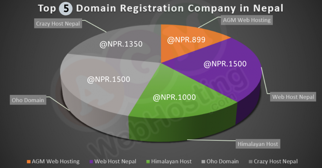 domain price in Nepal